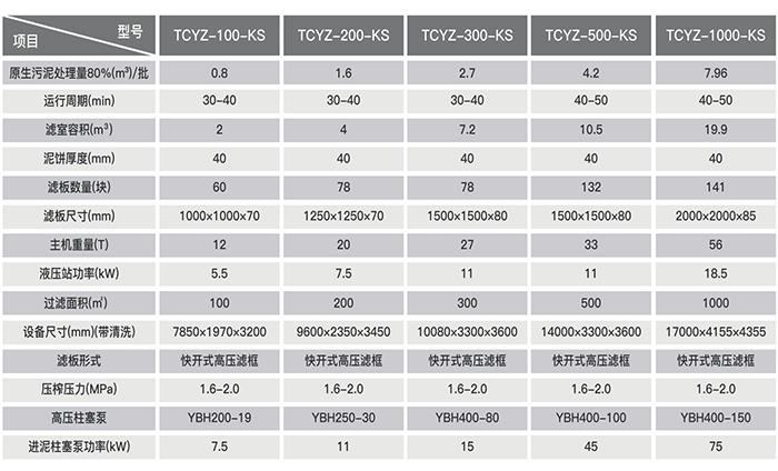压滤机选型表