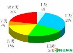 中国环境监测总站发布2008年全国环境质量状况