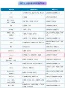 <b>新利官方网站下载环保入选《第三批上海市重点商标保护名录》</b>